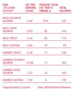 wild salmon vs farm raised salmon nutrition table