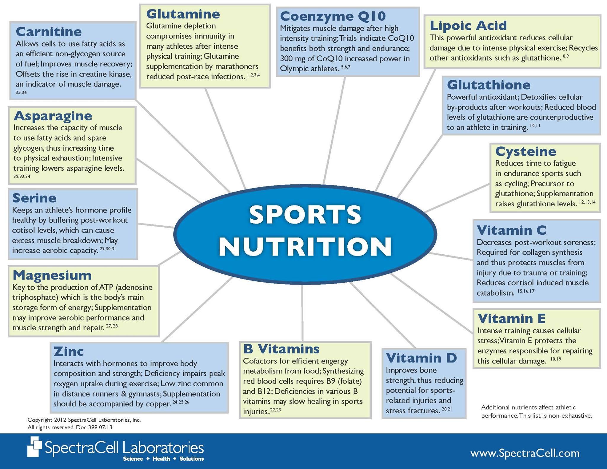 Know Your Nutritional Needs Revolution Health Wellness