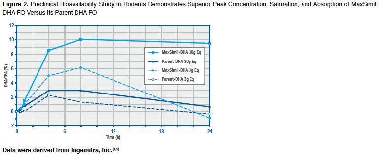 Maxsimil omega-3 fish oil absorption graph